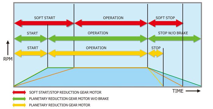 G1 Soft Start Motor, Soft Motor Starter