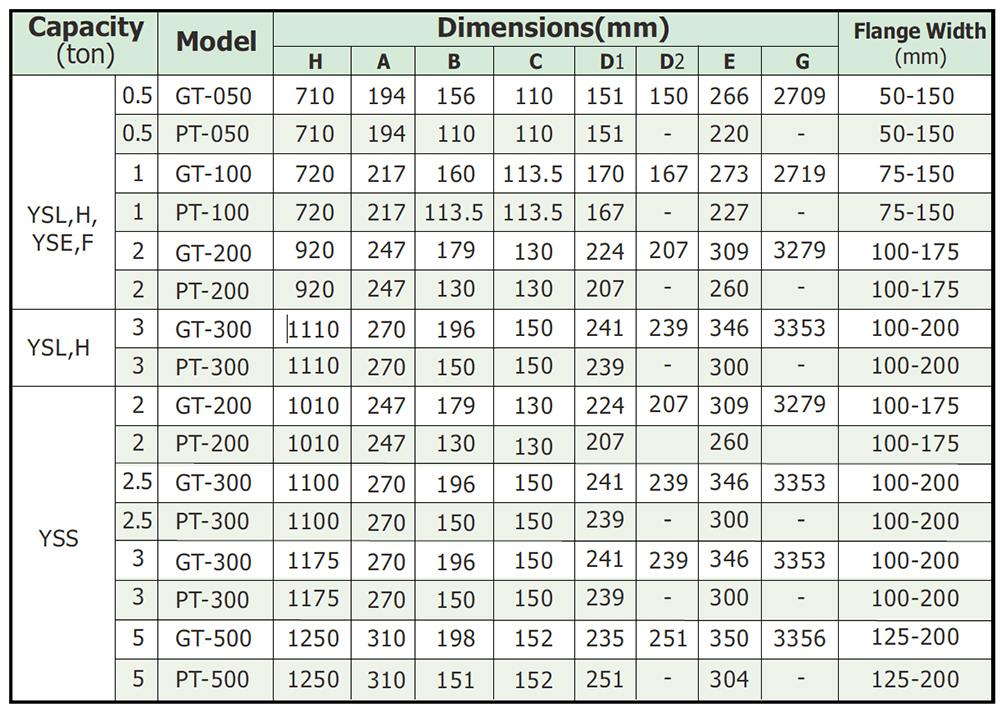 Dimensions of Hoist with GT/PT