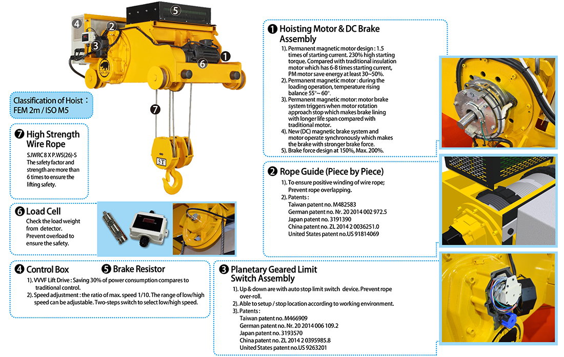 Electric Wire Rope Hoist (PM series) | Product No : SEB,SEC