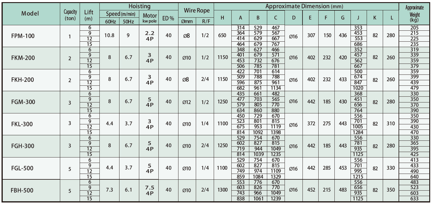 FP/FK/FG/FB Electric Wire Rope Hoist Specification