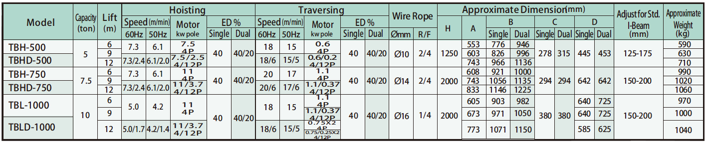 TB Electric Wire Rope Hoist Specification