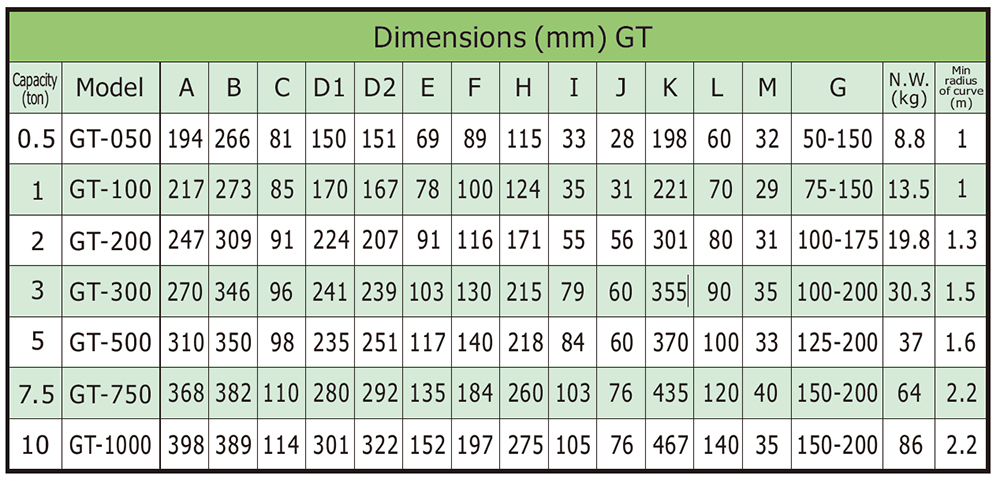 Geared Trolley Dimensions
