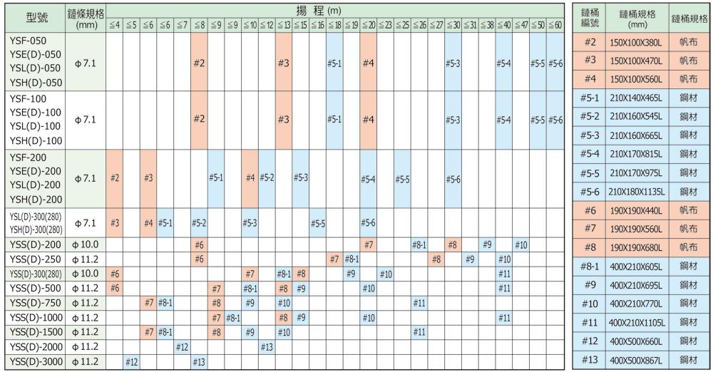鏈條桶選用表