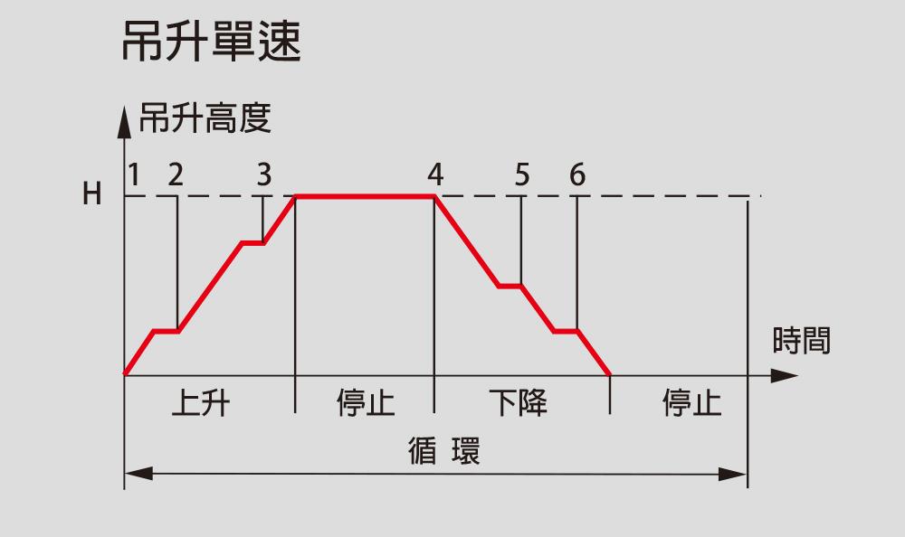 吊升單速 - 操作循環表