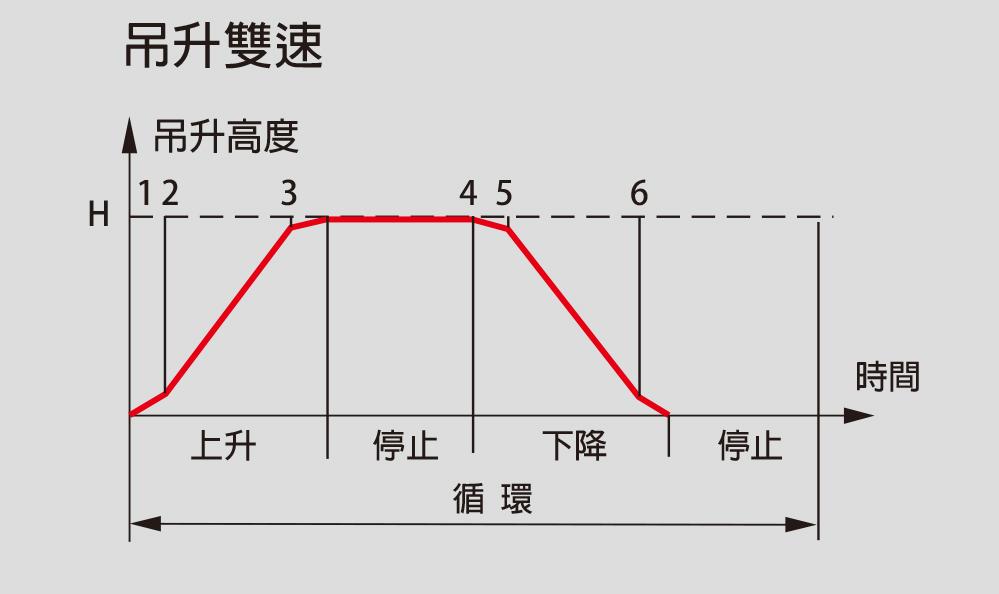 吊升雙速 - 操作循環表
