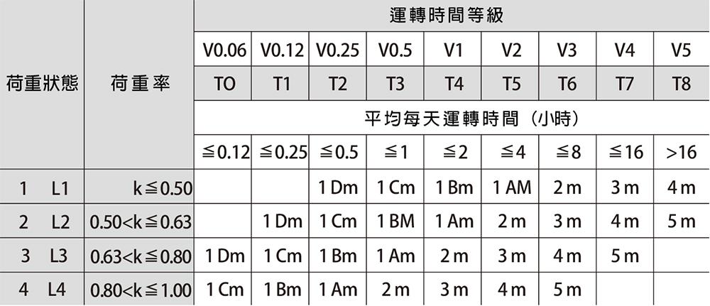 機構等級對照 (分組) 表